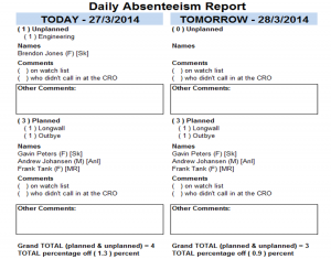 Daily absenteeism report for daily management meetings