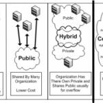 cloud, private, public, hybrid, community, service, software, platform, infrastructure